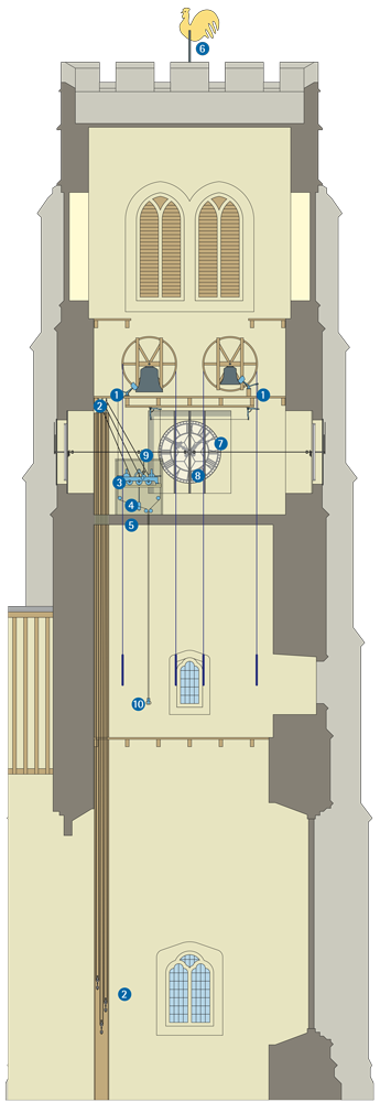 tower-clock-conservation-diagram